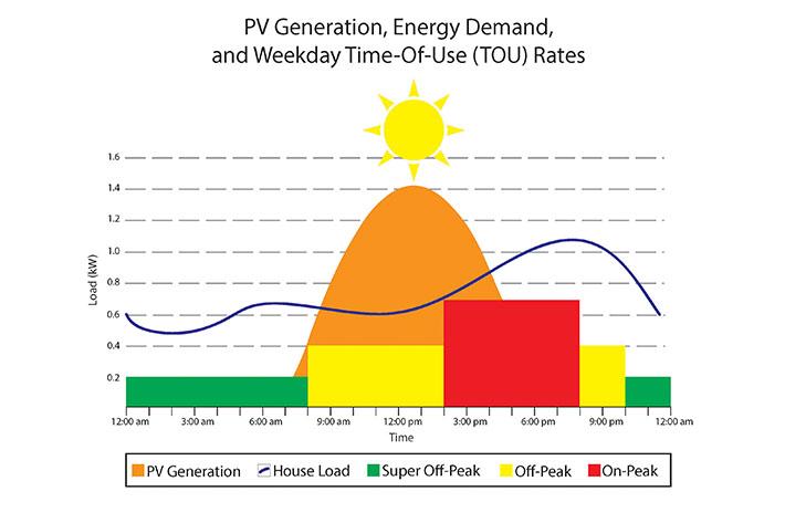 net energy metering in Southern California Edison territory